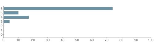 Chart?cht=bhs&chs=500x140&chbh=10&chco=6f92a3&chxt=x,y&chd=t:74,10,17,4,0,0,0&chm=t+74%,333333,0,0,10|t+10%,333333,0,1,10|t+17%,333333,0,2,10|t+4%,333333,0,3,10|t+0%,333333,0,4,10|t+0%,333333,0,5,10|t+0%,333333,0,6,10&chxl=1:|other|indian|hawaiian|asian|hispanic|black|white